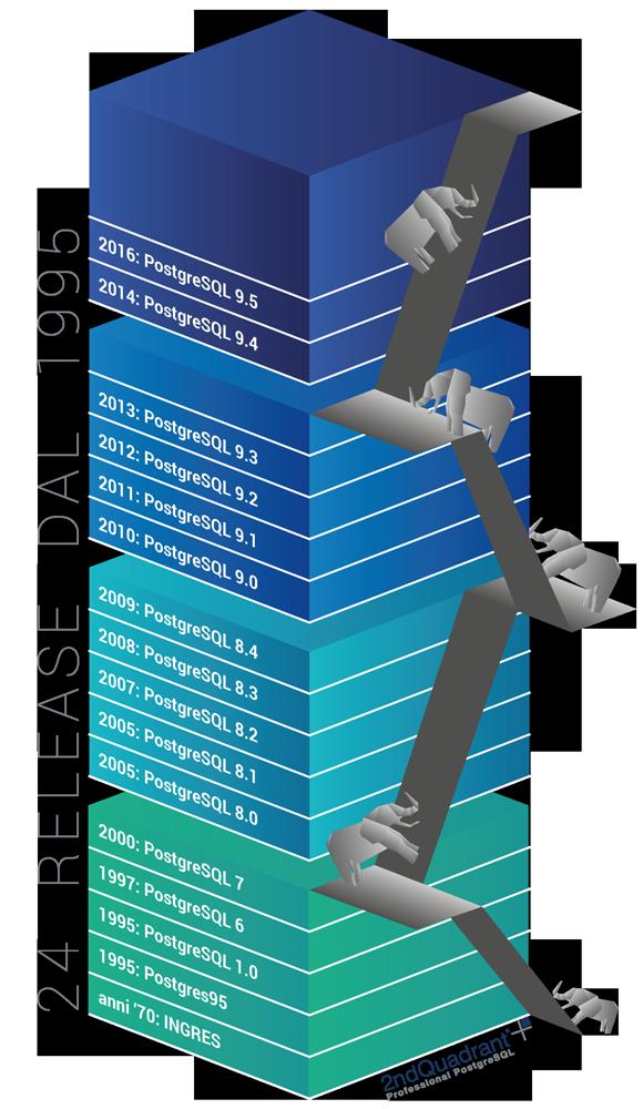 La storia di PostgreSQL